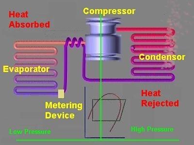 Conventional Heat Interchanger Application