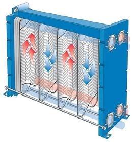 Plate PHE Heat Exchangers